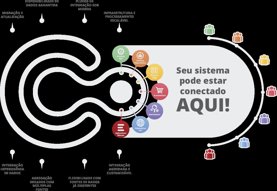 Informação sobre a Tecnologia ConecteMe